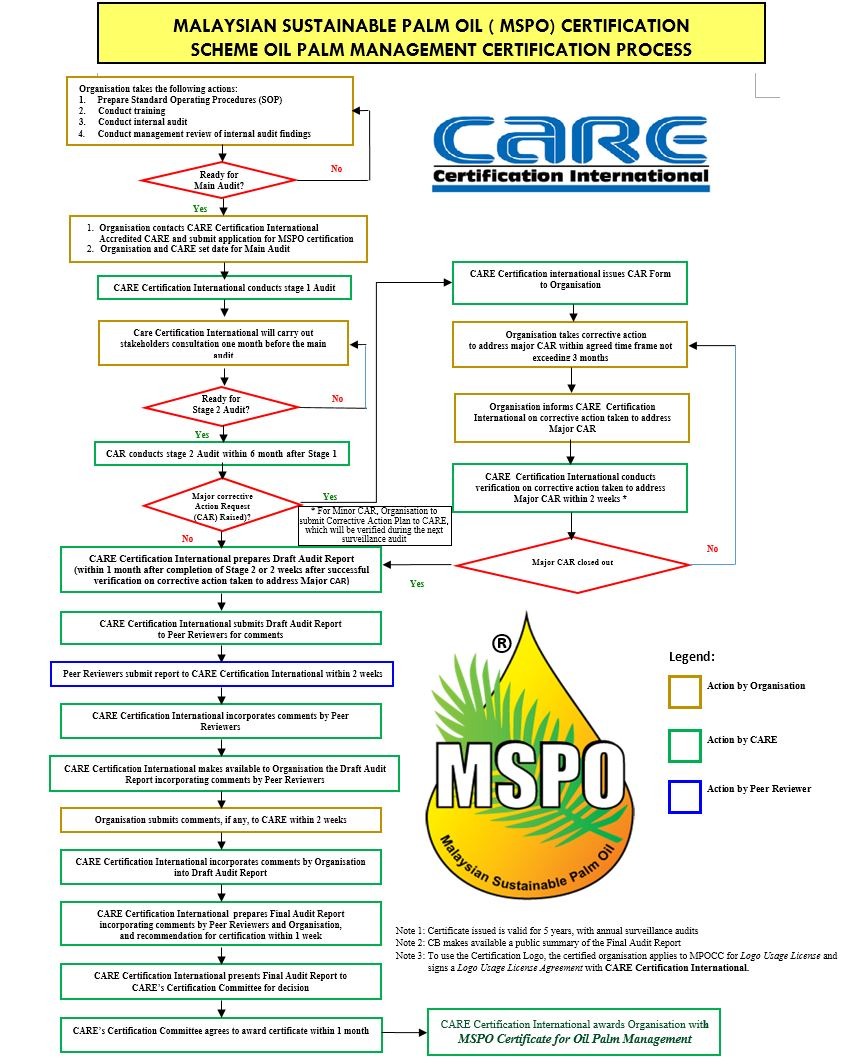 Accreditation care certification international road map to mspo 1betcityfo Image collections